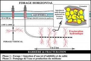 forage-horizontal-et-fracturation-hydraulique