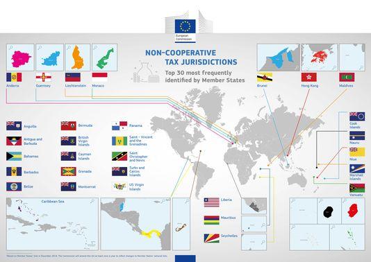 Liste noire des paradis fiscaux de la Commission européenne