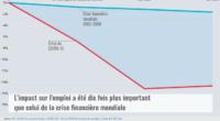 La crise sanitaire de la pandémie de la Covid-19 est devenue une crise financière et de l'emploi avec des conséquences sociales et politiques. Le 15 avril 2020, le FMI a […]